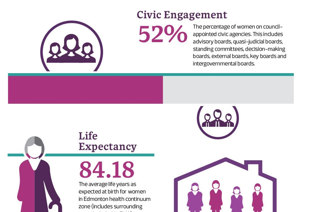2018 Feb – Women's Quality of Life Scorecard